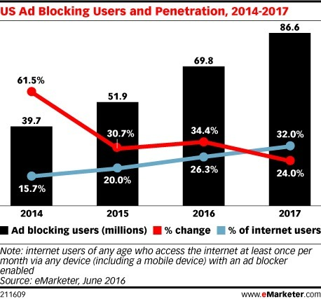 The Rise of Ad Blocking Is Changing Digital Marketing (Report) | MarketingHits | Scoop.it