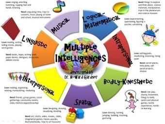 Teoría de las inteligencias múltiples, en imágenes | informática educativa | Scoop.it