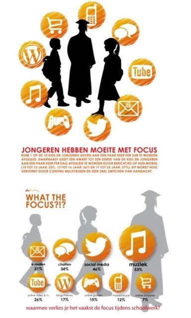 Waardoor verlies je het vaakst de focus tijdens huiswerk? (Onderzoek) | Onderwijs & Onderwijswetenschappen | Scoop.it