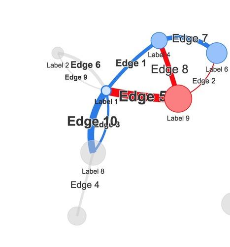 visNetwork | Social Network Analysis #sna | Scoop.it