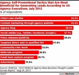Agencies Use Content, Case Studies to Generate Leads | High Impact Marketing | Scoop.it