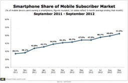 Smartphone Penetration Crosses Majority Threshold of US Mobile Market | Mobile Advertising Insights | Scoop.it
