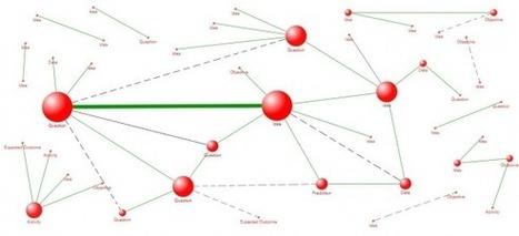 Análisis de discurso para el aprendizaje « Vapor de hojalata   SEO & Data   Scoop.it