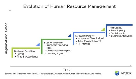 "HR Analytics - The ""GPS"" of True HR Transformation 