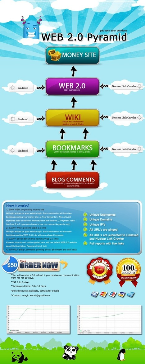WEB 2.0 Pyramid wiki submission social bookmarking and blog comments - WickedFire - Affiliate Marketing Forum - Internet Marketing Webmaster SEO Forum | Online Relations & Community management | Scoop.it