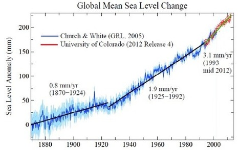 We're Gonna Need a Bigger Graph -- Global Sea Level Rise Just Went off the Chart | GarryRogers NatCon News | Scoop.it