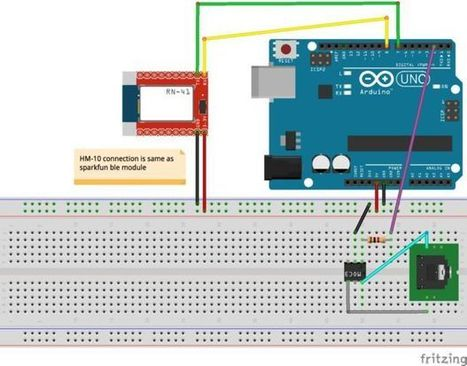 Control your DSLR Camera with iPhone and Arduino BLE Module | Arduino, Netduino, Rasperry Pi! | Scoop.it
