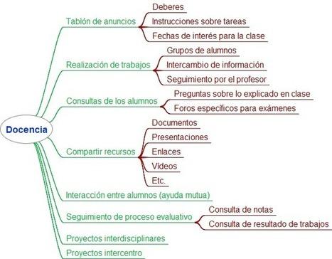 En la nube TIC: RedAlumnos vs Edmodo | Recull diari | Scoop.it