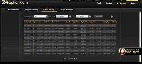 Performance imbarazzanti per Spikeslines   Trading systems per opzioni binarie   Scoop.it