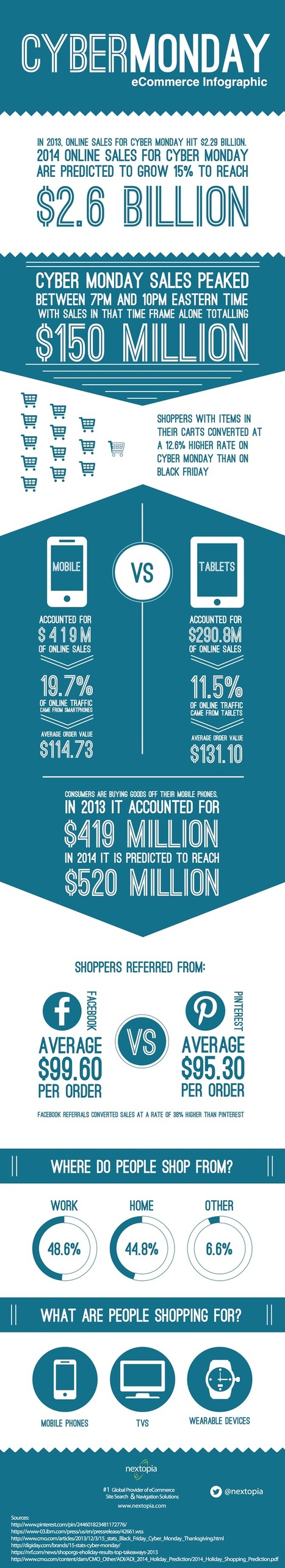 Cyber Monday by the Numbers #Infographic | MarketingHits | Scoop.it