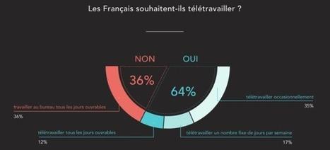 2 salariés sur 3 souhaitent télétravailler en France IRozenn Perrichot | Entretiens Professionnels | Scoop.it