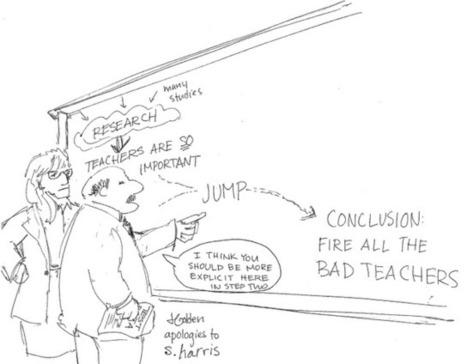 Math Hombre: Teacher Evaluation   Edupage   Scoop.it