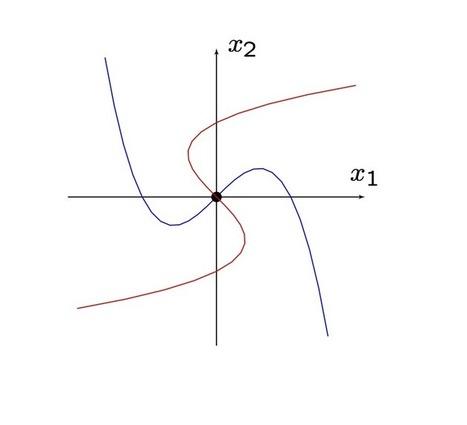 Teorema de Poincaré-Bendixson   Fernando Revilla   Teoremas matemáticos   Scoop.it