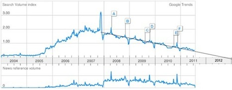 La Web 2.0 morirá el 1 de octubre de 2012 - La Flecha   Colaborando en la formación permanente   Scoop.it
