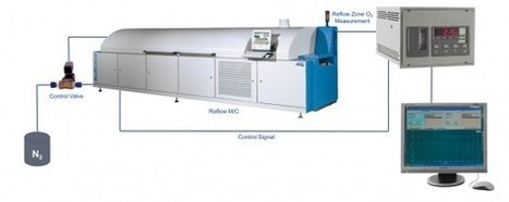 Technical Article: Trace O2 Systems for Reflow and Wave Ovens | Oxygen Analysis | Scoop.it