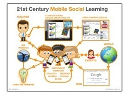 This Is How Mobile Social Learning Really Works - Edudemic | Mobile Phones and  Language Learning | Scoop.it