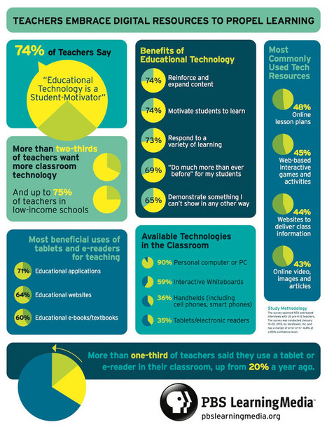 74% of teachers say educational technology is a student motivator (infographic) - | PLAYLab: Education by Design | Scoop.it