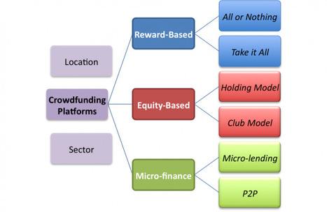Le piattaforme di crowdfunding in Italia e nel mondo | Crowdfunding Campaign | Scoop.it