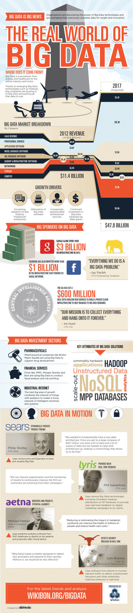 The real world of big data [infographic] | Digital happenings | Scoop.it