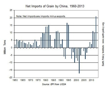 Plan B Updates - 121: Can the World Feed China? | Sustain Our Earth | Scoop.it