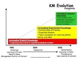 Блог сообщества e-Learning PRO: Новые стратегии управления знаниями в организации | e-learning-ukr | Scoop.it