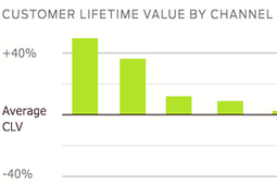 Email and Search Deliver More Customers Than Social Media   Social Media - the environment   Scoop.it