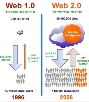 web 2.0 et community management: au delà du gadget - sonia-flusin ... | Cross média, Community management | Scoop.it