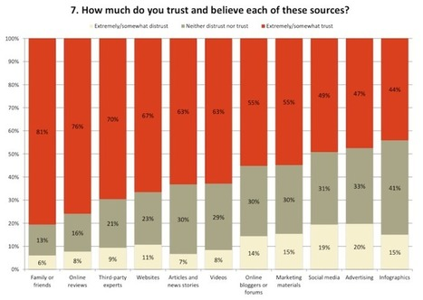 New marketing survey: It's the trust, stupid | VentureBeat | Public Relations & Social Media Insight | Scoop.it