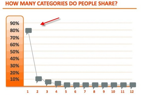 Do people share more on Facebook or Twitter? | ePhilanthropy | Scoop.it