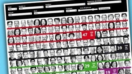 Seis temáticas generales en la visualización de datos | Periodismo Ciudadano | Innovación y nuevas tendencias de los medios y del periodismo | Scoop.it