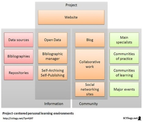 Project-centered personal learning environments in e ... - ICTlogy | Entornos Personales de aprendizaje | Scoop.it