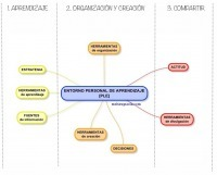 Serie PLE (I): Un escalón evolutivo en el aprendizajepersonal | Recull diari | Scoop.it