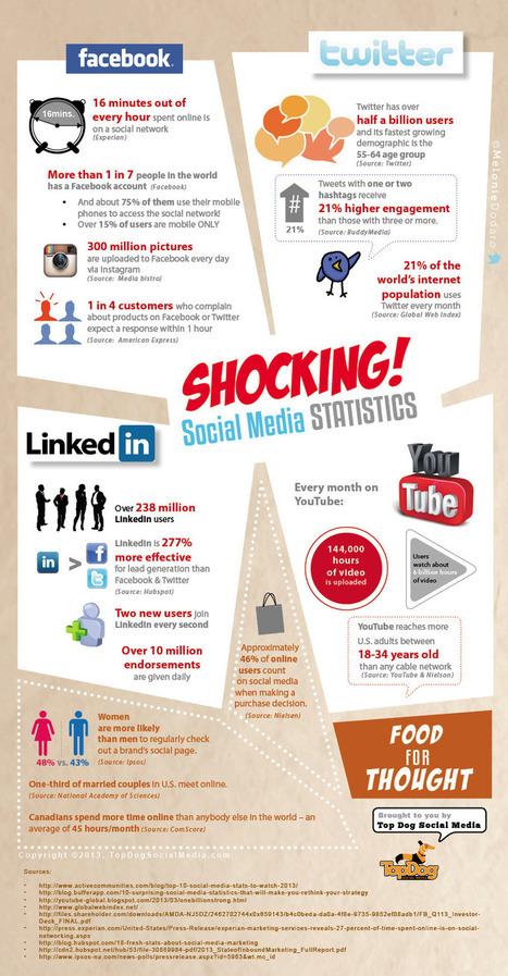 infografia_impactantes_datos_sobre_redes_sociales.jpg (800x1536 pixels) | Redes Sociales en la Educación | Scoop.it
