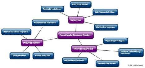 Het Social Media Business Model - Budeco | Communicatie, Storytelling & Content | Scoop.it