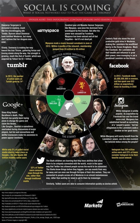 Social is Coming: If Social Networks Played the Game of Thrones [Infographic] | 36O PhotO, LLC | Teaching and Learning Technologies | Scoop.it