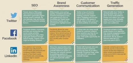 Comment votre stratégie socialmedia impacte votre référencement | Social media-Digital | Scoop.it