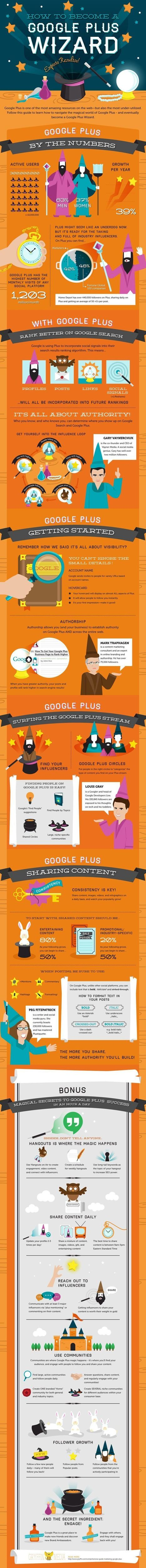 How To Become A Google Plus Wizard [Infographics] | digital marketing strategy | Scoop.it