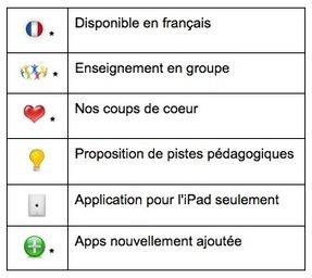 Proposition d'applications gratuites pour iPad, iPod et iPhone (pour la pédagogie) | Tablettes et éducation | Scoop.it