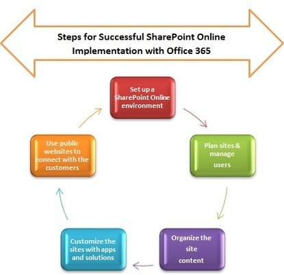 5 Steps for a Successful SharePoint Online Implementation with Office 365 | Office 365 Services | Scoop.it