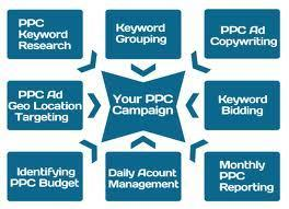 PPC Services | SEOMaster Expert | Scoop.it