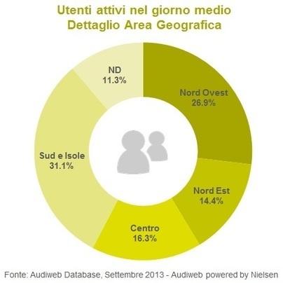 Audiweb pubblica i dati di audience online da PC del mese di settembre 2013 - Audiweb.it   Socially   Scoop.it