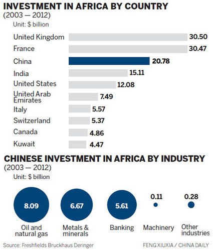 China is 3rd biggest M&A player in Africa |Markets |chinadaily.com.cn | African Insight | Scoop.it