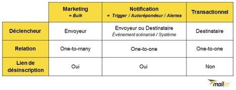 [Livre Blanc] L'email marketing pour les e-commerçants | Time to Learn | Scoop.it
