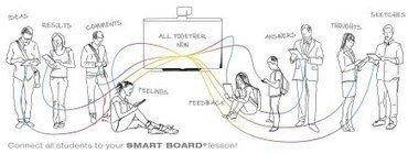 Conecta tus dispositivos móviles a tu SMART Board   Tecnología y Educación   Educacion, ecologia y TIC   Scoop.it