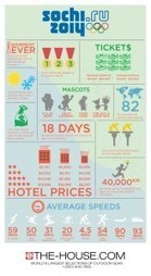 Sochi Winter Olympics 2014 Infographic from The-House.com | Sochi Winter Olympics 2014 | Scoop.it