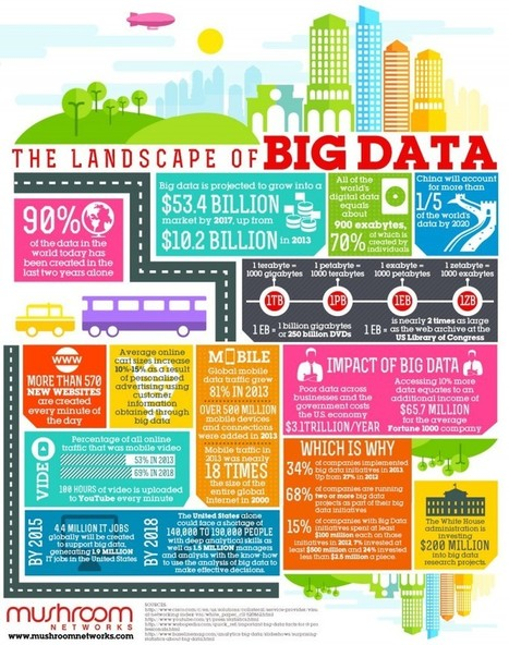 The Big Data Movement Gets Bigger » | Big Data, Cloud Computing, Virtualization | Scoop.it