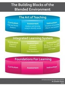 diagram_new | Instructional Design Innovations, LLC | Blended Learning | Scoop.it