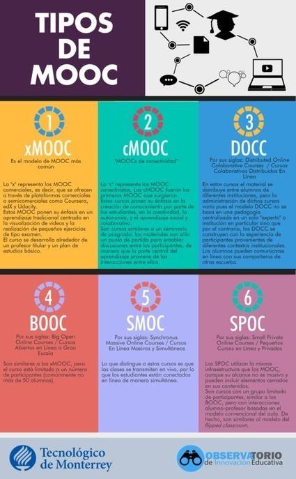 Edu Trends MOOC Infografias | Era Digital - um olhar ciberantropológico | Scoop.it