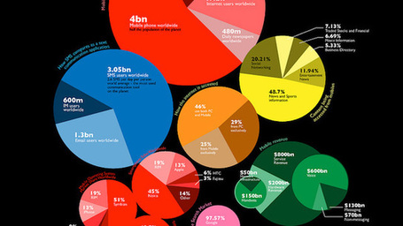5 Social Media Infographics That Will Change the Way You Think | Best Infographics of all time | Scoop.it