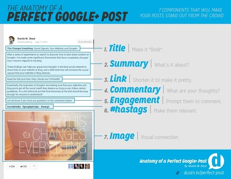 The Anatomy of a Perfect Google+ Post? | Time to Learn | Scoop.it